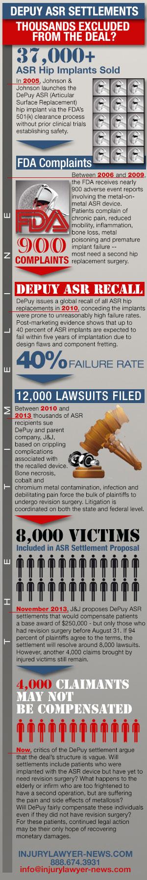 depuy infographic, depuy hip lawsuit infographic, depuy hip settlements